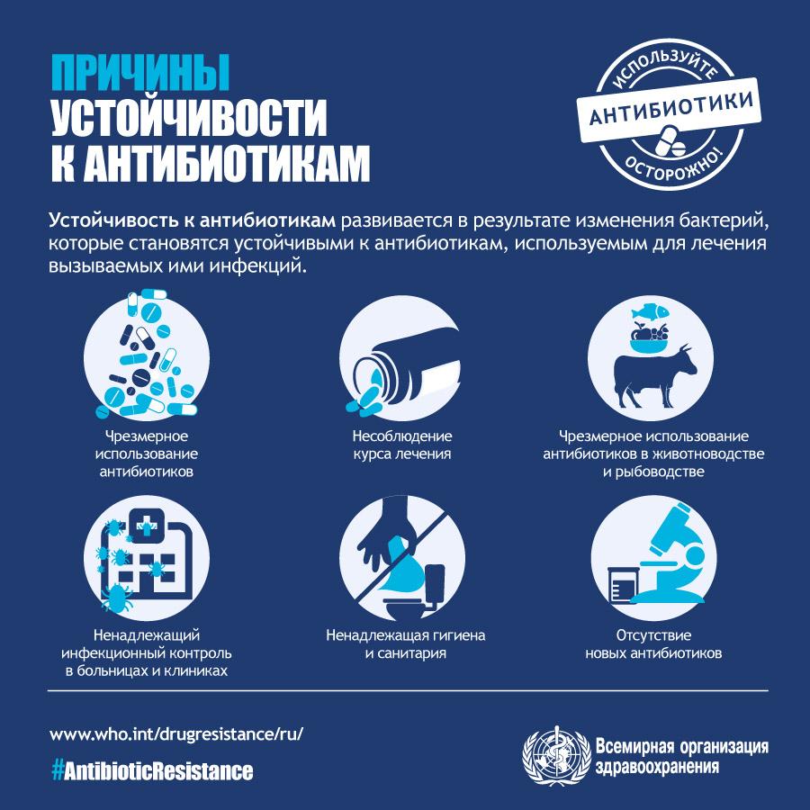 причины устойчивости к антибиотикам